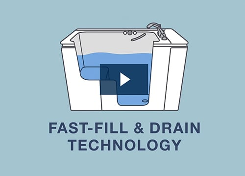 Filling and Draining Time Video